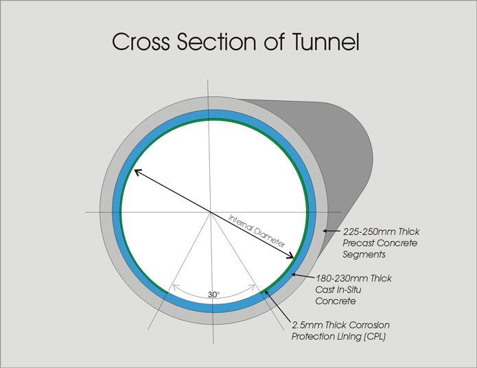 Tunnel-Cross-Section